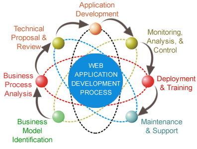 web-applications-project